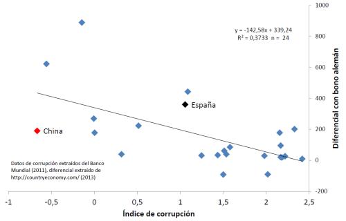 Corrupción y prima de riesgo